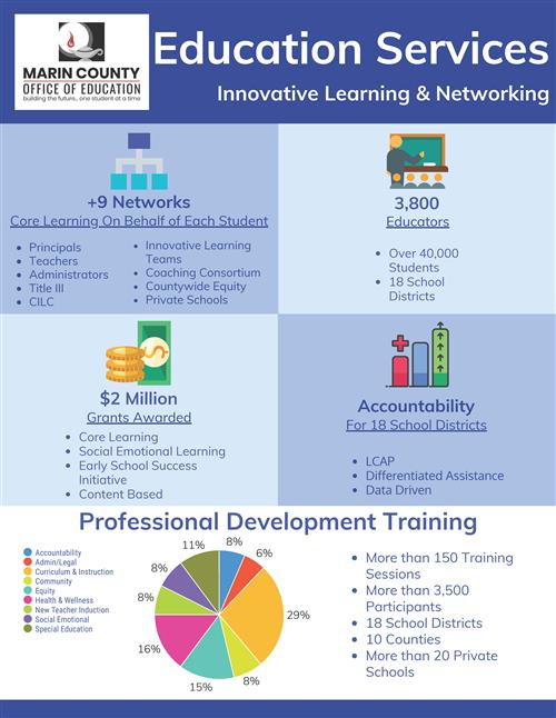 Image of the Education Services infographic for Innovative Learning