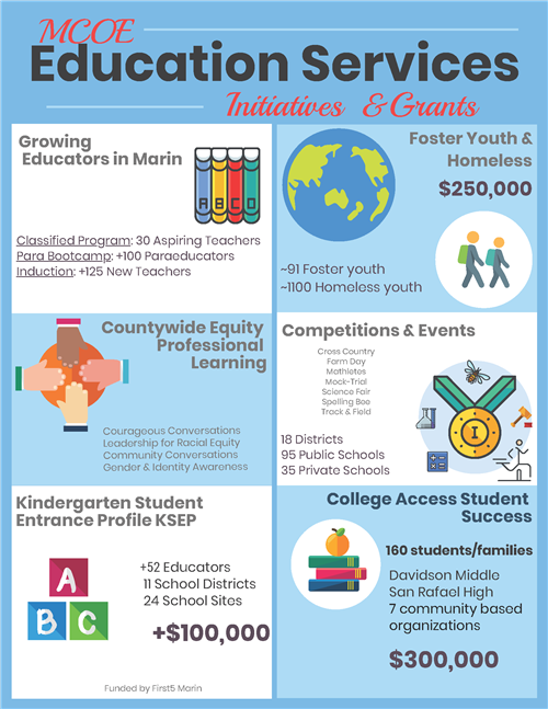Education Services Infograph on Special Projects and Grants