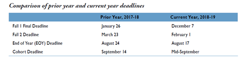 Table comparing prior year and current year deadlines