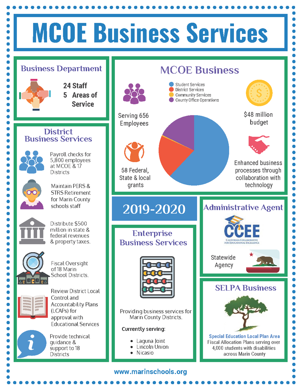 Business Services Infographic