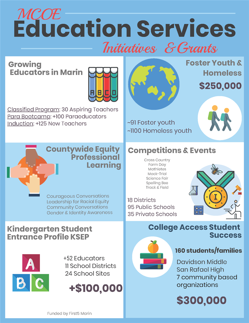 Education Services – Special Projects & Grants Infographic