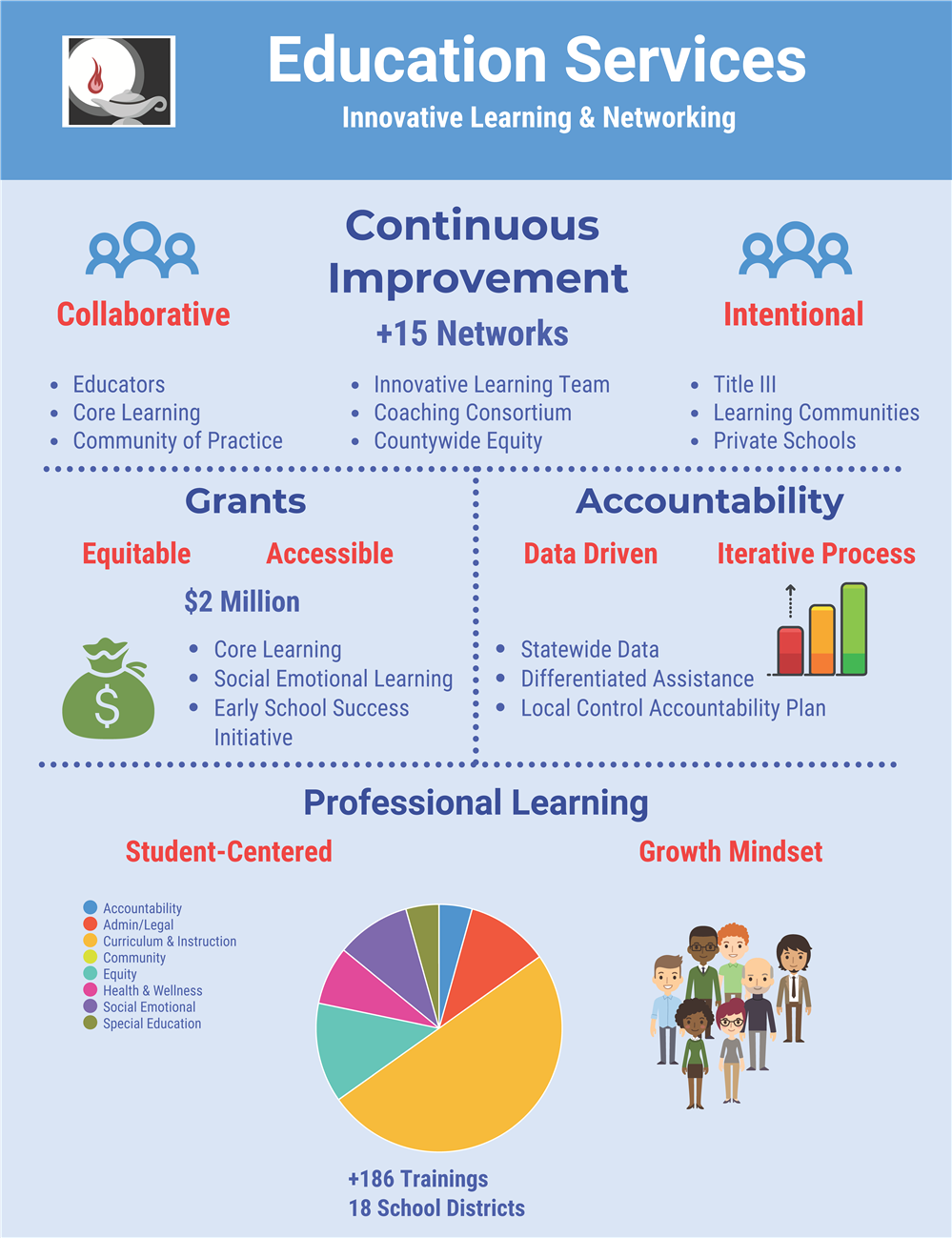 Education Services – Innovative Learning & Networking Infographic