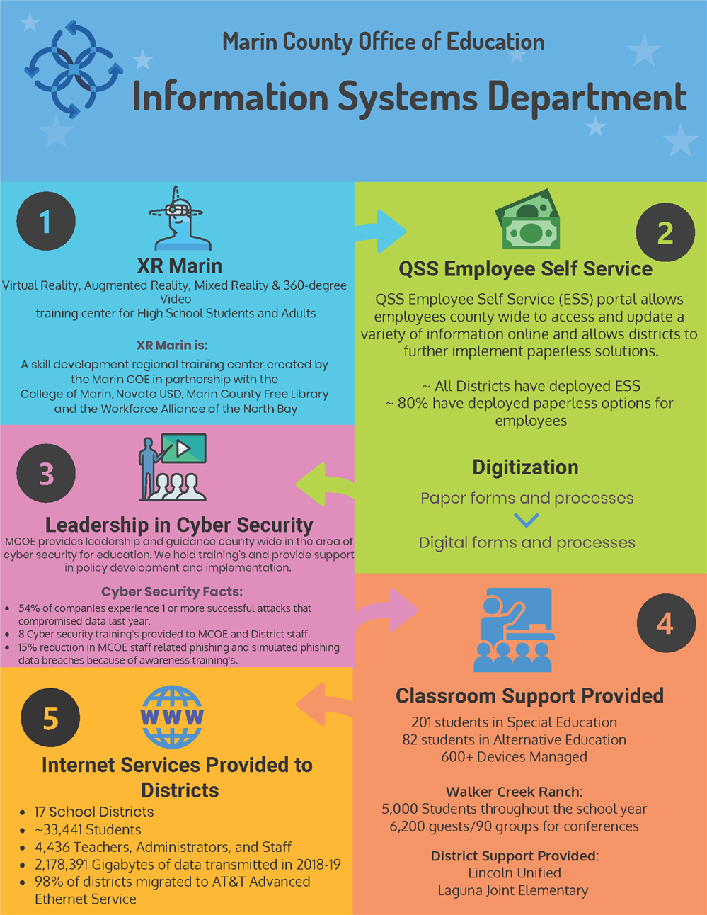 Information Systems Infographic