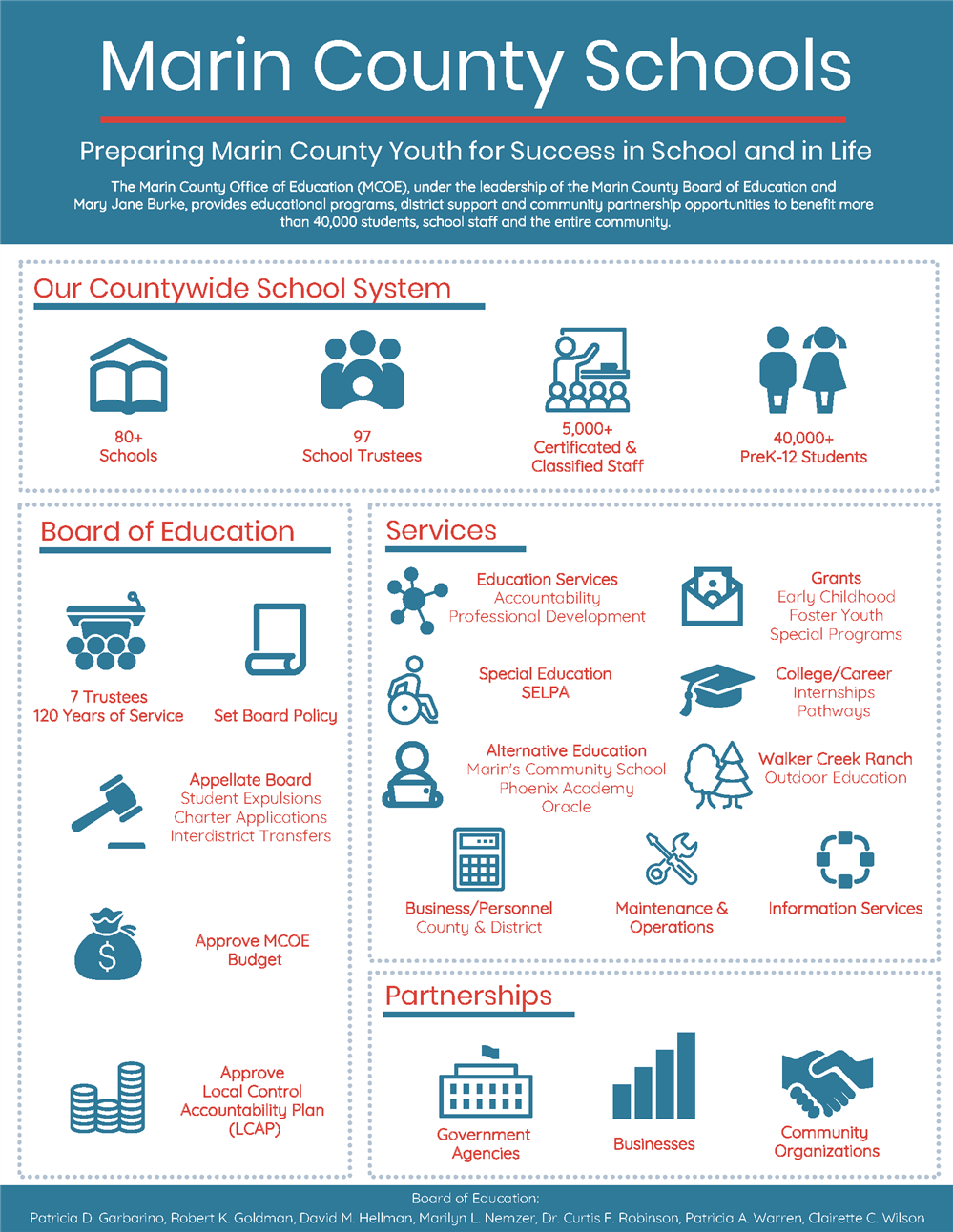 Marin County Office of Education Infographic