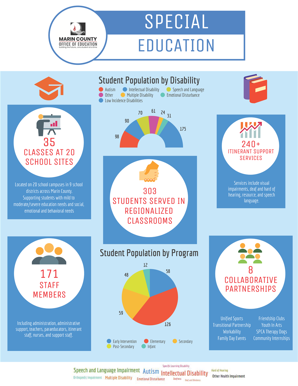 Special Education Infograph