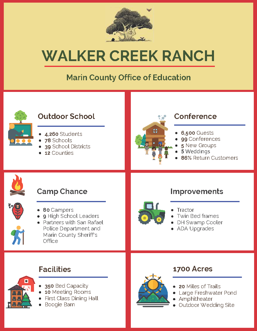 Walker Creek Ranch Infographic