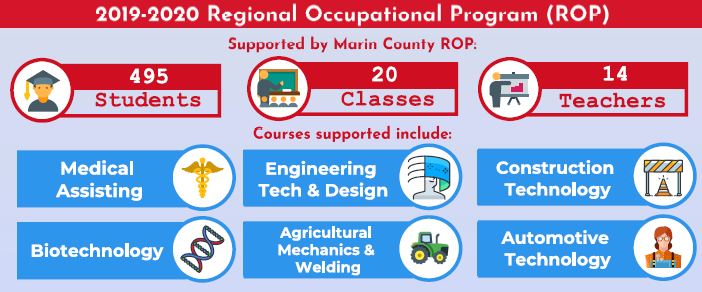 2019-2020 Marin County ROP highlights: 495 students, 20 classes, 14 teachers supported by Marin County ROP.