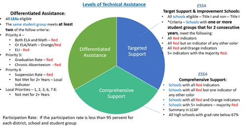 Pie Graph of the Levels of Technical Assistance
