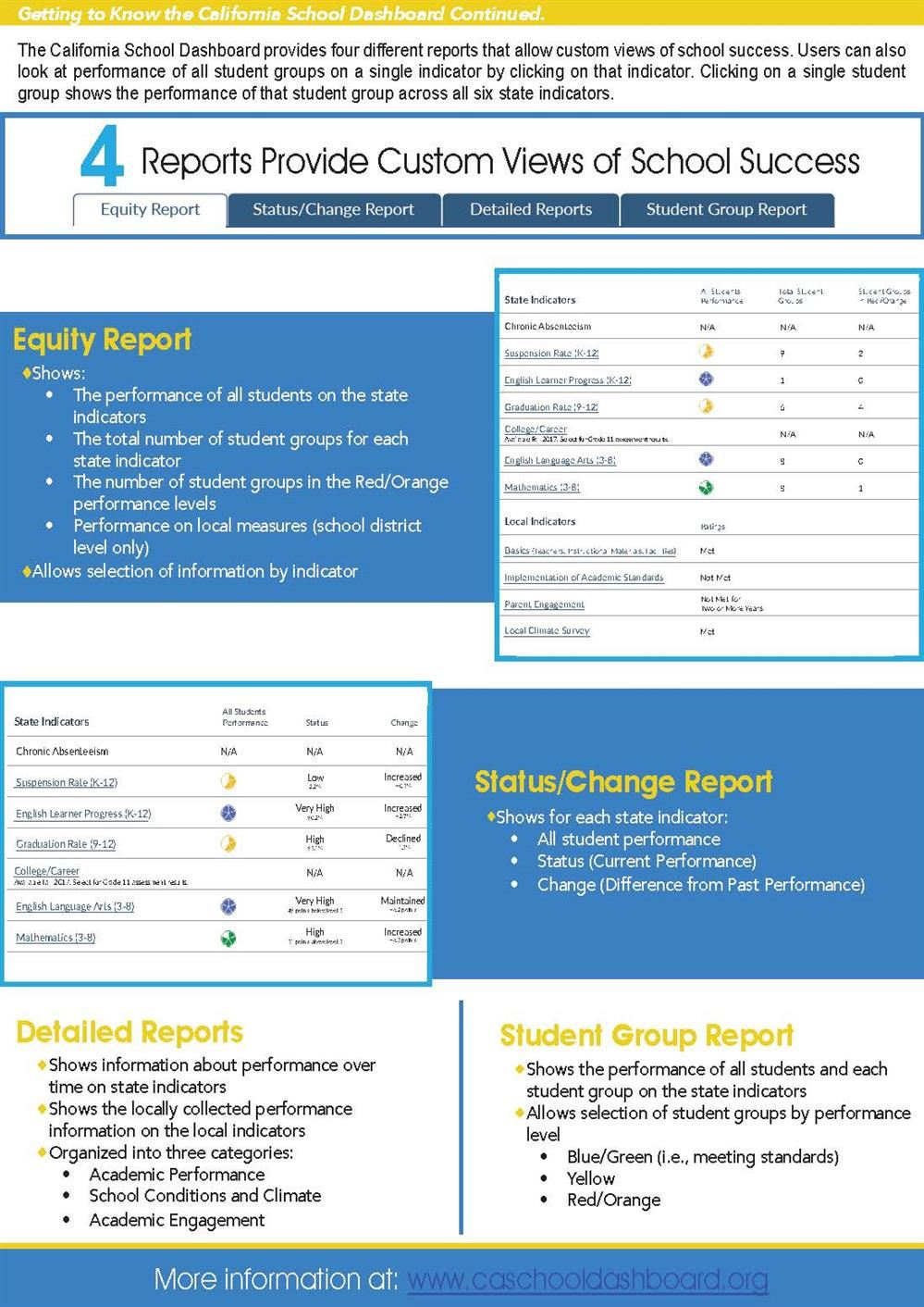 Image of the California School Dashboard - Page 2