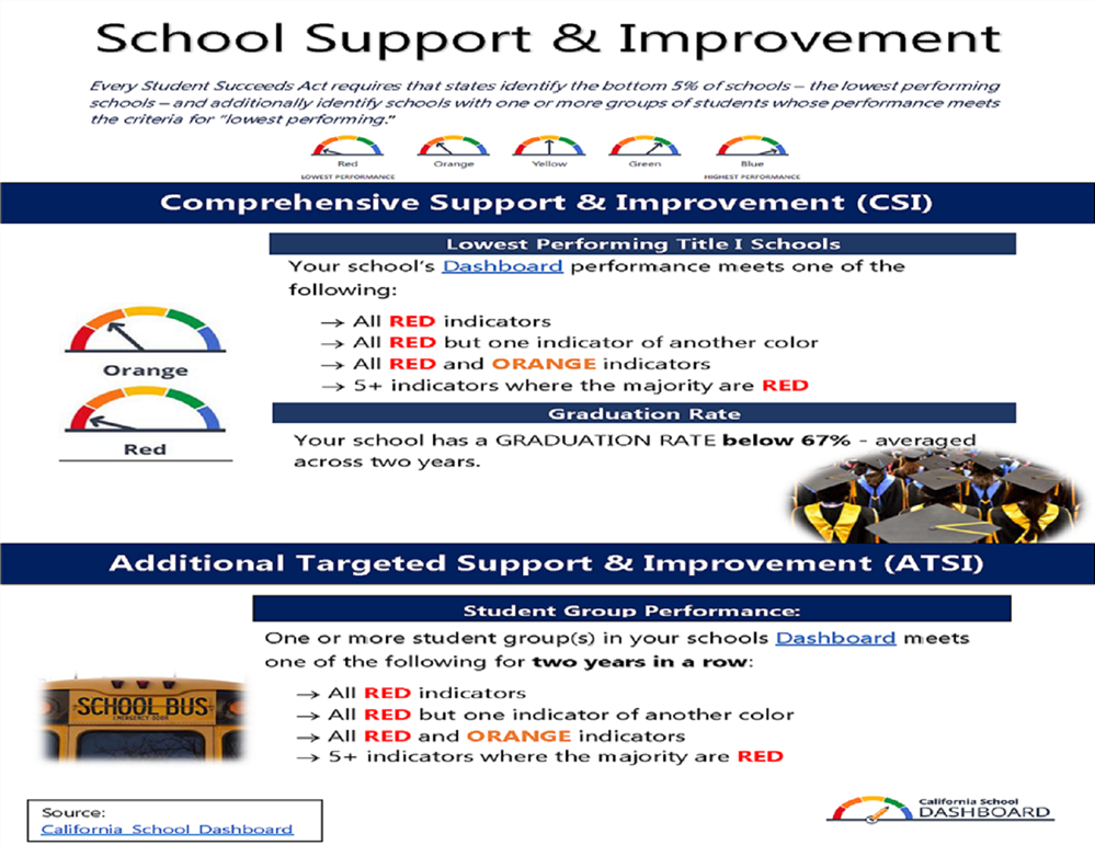 School Support and Improvement flyer